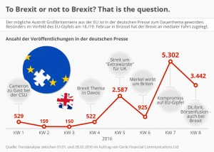 Infografik: To Brexit or not to Brexit? That is the question