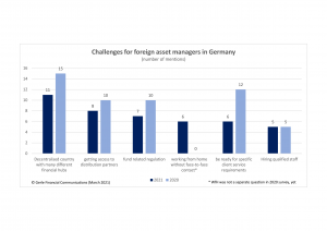 Chart showing the biggest challenges for foreign asset managers in Germany 2021